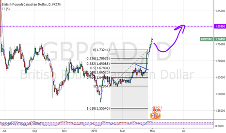 GBPCAD: Looking for Pullback to Finish UP on Pound Canada