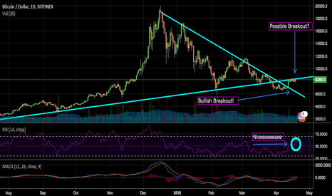 BTCUSD: Bitcoin At The Crossroads!  What Happens Next?
