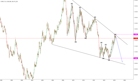 EURUSD: EUR WILL FALL , BE WARE
