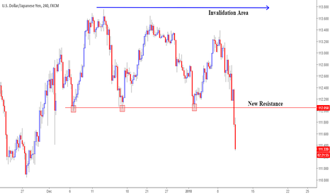 USDJPY: USDJPY Break its Trading Range