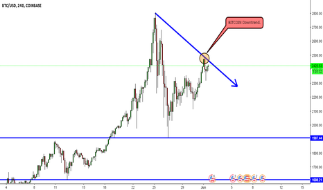 BTCUSD: BITCOIN DOWNTREND.