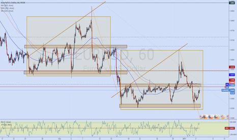 EURUSD: EURUSD Amazingly identical market move !