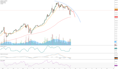 XBTEUR: Bitcoin Bearish.