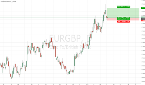 EURGBP: Long Euro Pound based on Fundamentals and Confluent Price Action