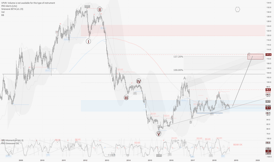 JXY: JXY / W1 : context remain bullish.. (waiting for signal on D1)