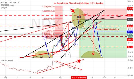 NDX: La 4 Onda del NASDAQ  - 7 %