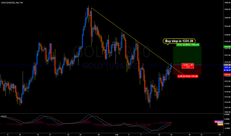 GOLD: GOLD / XAUUSD: Buy Setup