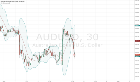 AUDUSD: Short term rebound