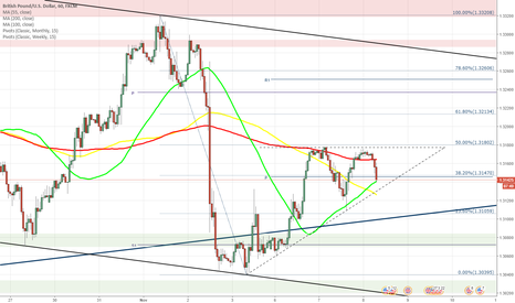 GBPUSD: GBP/USD forms ascending triangle pattern