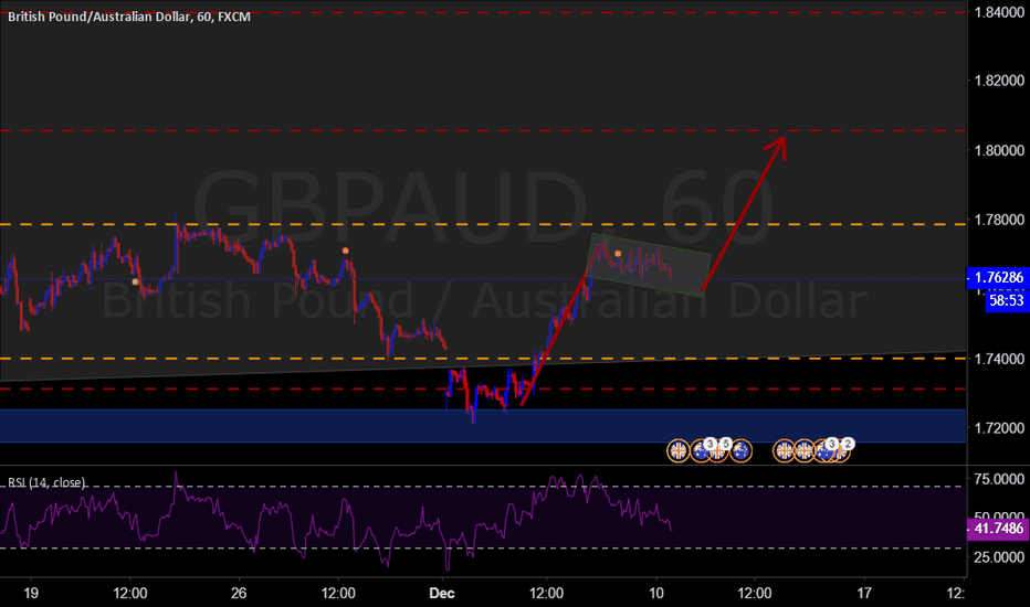 GBPAUD: buy opportunity