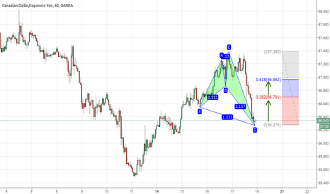 CADJPY: Bullish Nen STAR Pattern