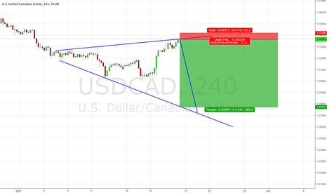 USDCAD: USDCAD good trade for SHORT