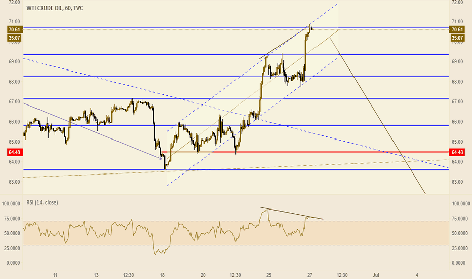 USOIL: Us oil became for correction or change trend in midterm?