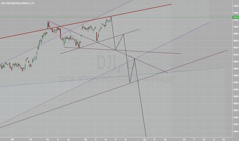 DJI: Dow Jones is ready to drop > 18%