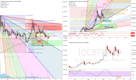 IOCBTC: IOC Levels of interest - Tgt 0.008 for this next leg