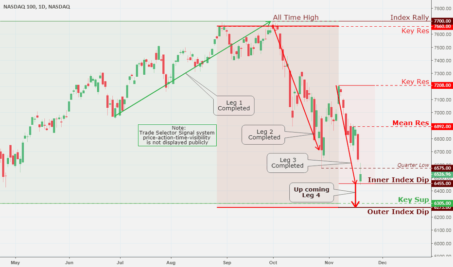NDX: NASDAQ 100, Daily Chart Analysis 11/21