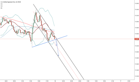 USDJPY: Ready for the break? ??