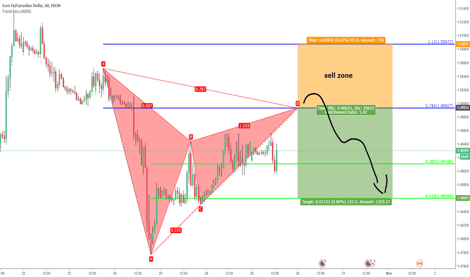 EURCAD: eurcad. unified gartley