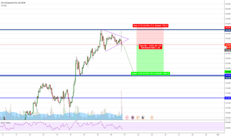 EURJPY: EURJPY - Short setup at historical resistance area