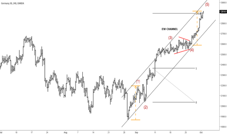 DE30EUR: German DAX Trading Into Potential Reversal Zones