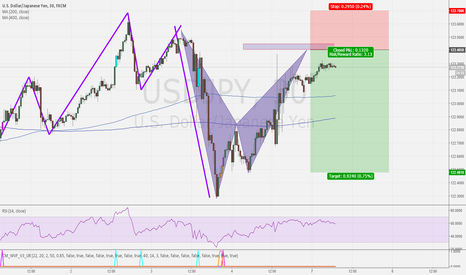 USDJPY: USDJPY BEARISH BAT