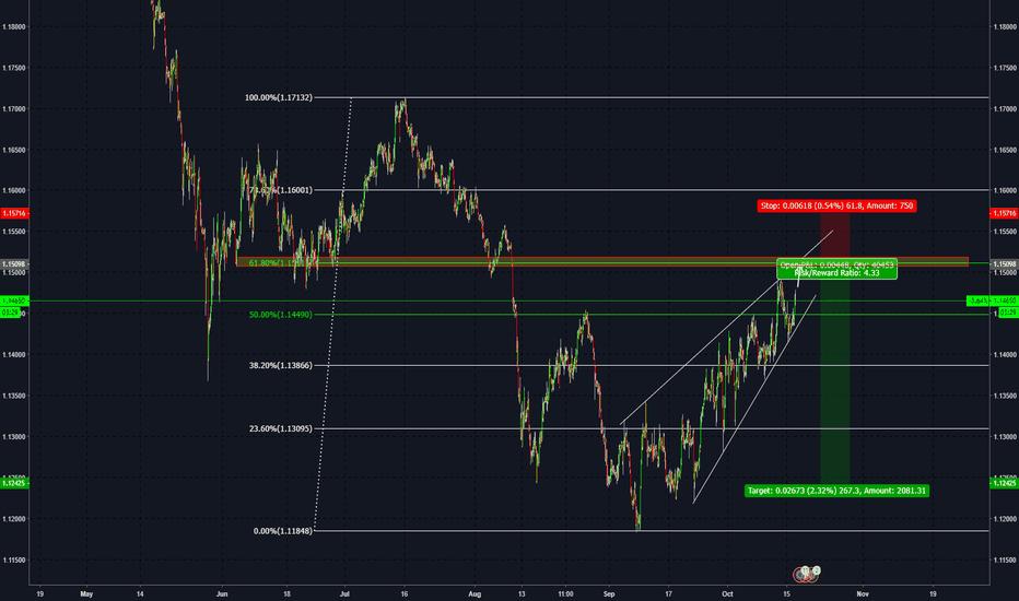 EURCHF: EUR/CHF Long Idea