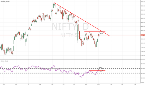 NIFTY: nifty50 is really looks 50-50