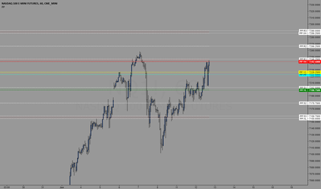 NQ1!: Levels for trading 6/13/2018
