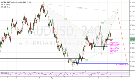 AUDUSD: AUD/USD 4HR
