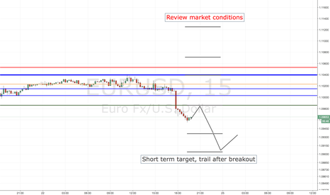 EURUSD: EURUSD SHORT ENTRY LEVELS, US SESSION + 1ST HOURS OF ASIAN