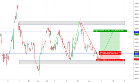 EURUSD: EUR/USD Support & Resistance Key Level Analysis - Long (4H)