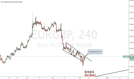 EURGBP: EURGBP buying break out