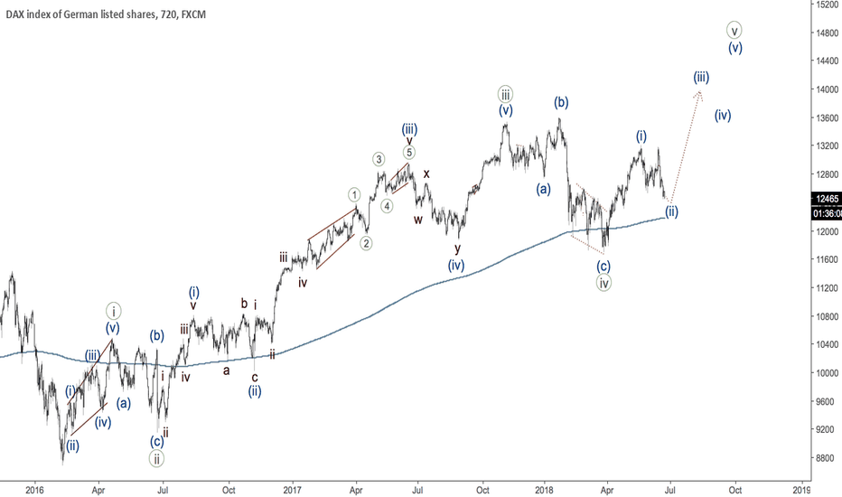 GER30: DAX - third wave is about to begin