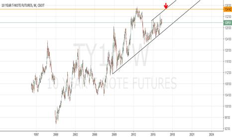 TY1!: Ten year note