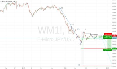 WM1!: JPYUSD pennant - ready to break down?