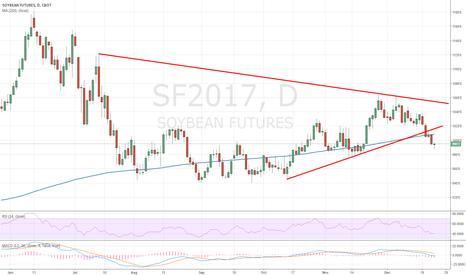 SF2017: soybean breakout