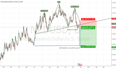 NZDUSD: Head and shoulders NDZUSD D1 +pullback