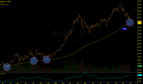AAPL: KEY AREA FOR AAPL
