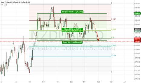 NZDUSD: Sell the New Zealand dollar against the U.S. dollar