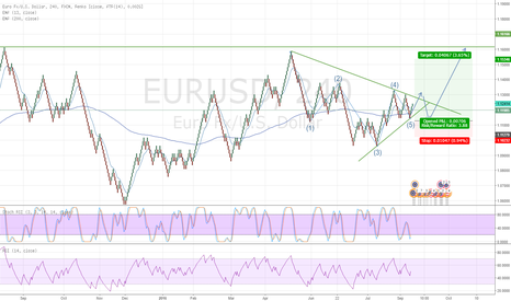 EURUSD: EURUSD Going long