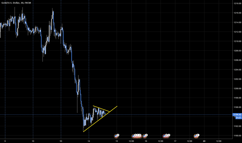 XAUUSD: Trade Idea fir Gold