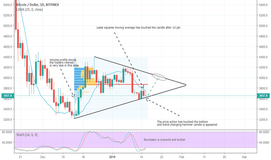 BTCUSD: BTC has touched the bottom of pennant