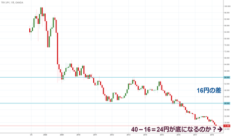 TRYJPY: 【月足】トルコリラ円は下落中。24円から仕込むか。
