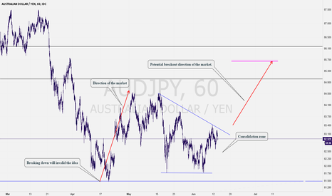 AUDJPY: AUDJPY: Smelling a short term buy possibility