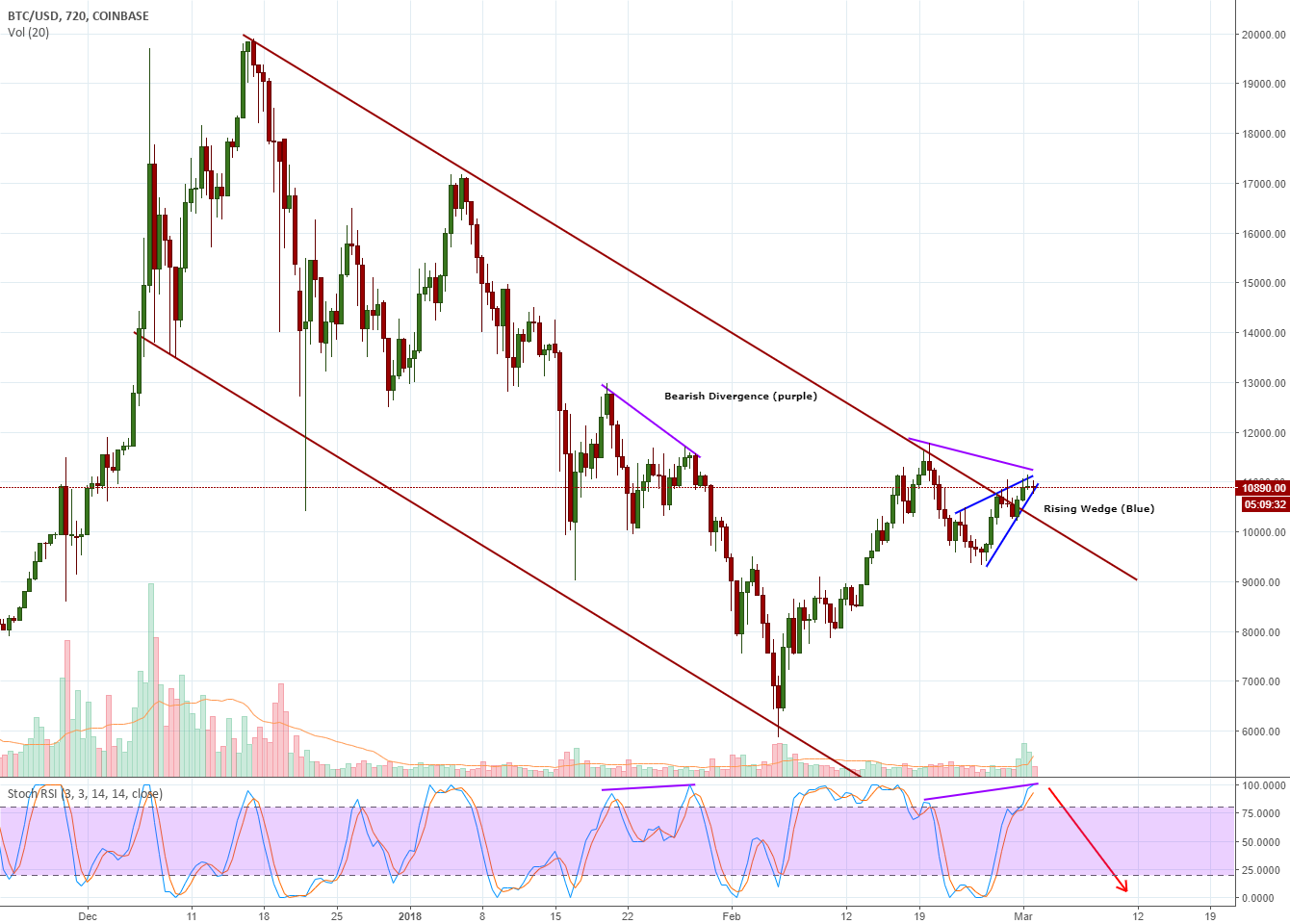 BTC - caution recommened