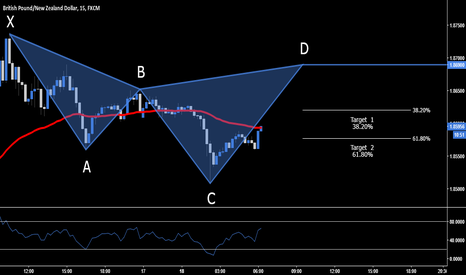 GBPNZD: GBP.NZD > Short Opportunity - 1.8690