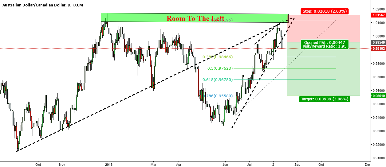 AUDCAD Break out trade