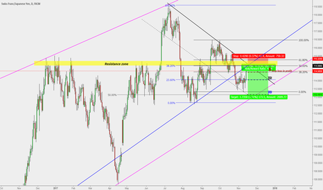 CHFJPY: CHF/JPY : Daily Short entry #2 ( Another 200 Pips ?? )