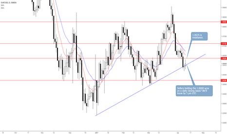 EURUSD: EURUSD: Will Sellers Hold 1.0596 Into the Close?