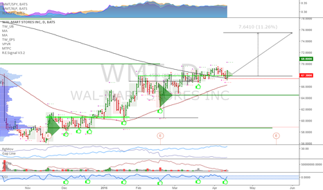 WMT: WMT: Picture perfect long setup